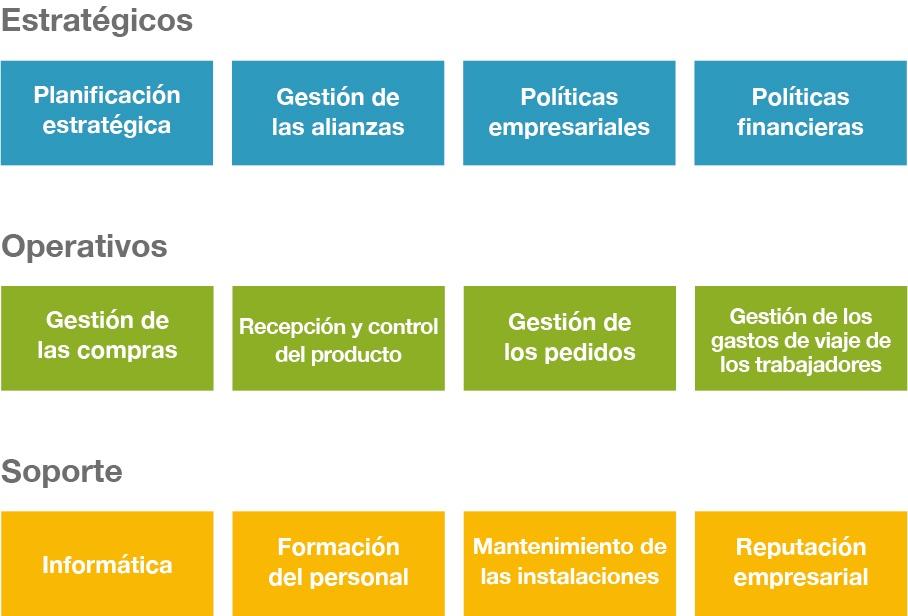 Identifier et élaborer le plan des processus de l'entreprise