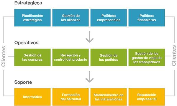 Gestión-por-procesos-Mapa_de_processos-