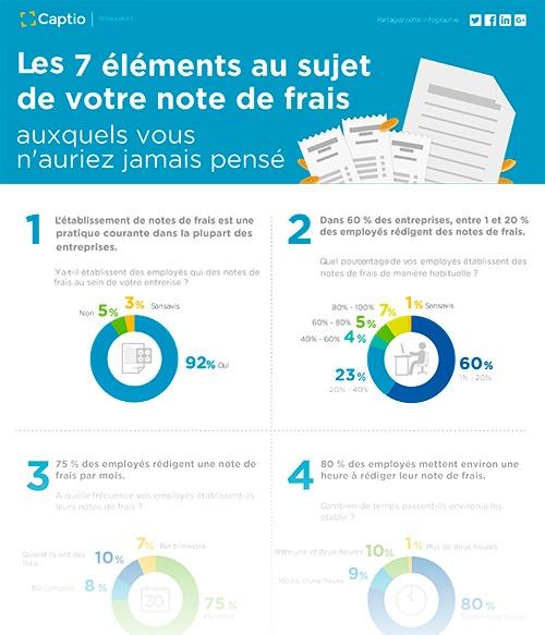 CAPTIO_INFOGRAPHIE_MINIATURA_Les_7_elements_au_sujet_de_votre_note_de_frais.jpg