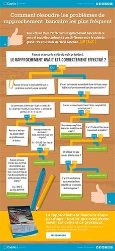 CAPTIO_MINIATURE_Infographie_Comment résoudre les problèmes de rapprochement  bancaire les plus fréquent