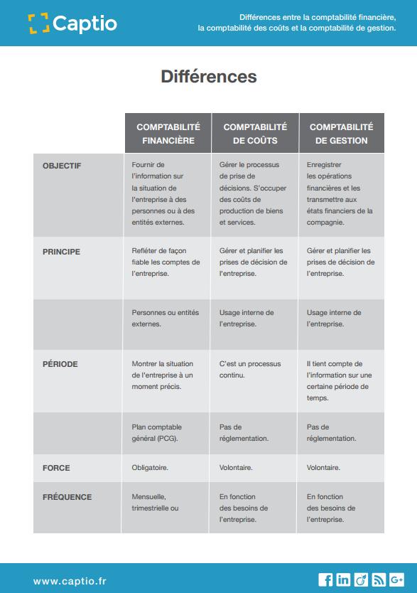Tableau comparatif des différents types de comptabilité - Plantillas